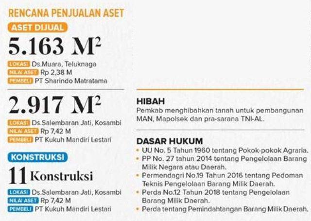 Pemkab Jual Aset ke Pengembang Nilai Aset Rp 22,3 Miliar, DPRD Merestui